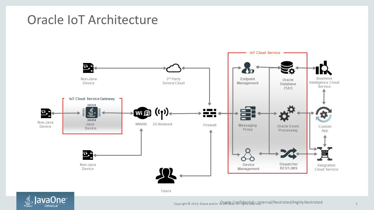 Oracle IoT Architecture
