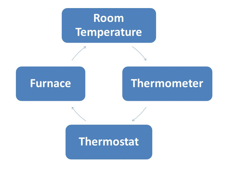 Room Temperature Thermometer Thermostat Furnace
