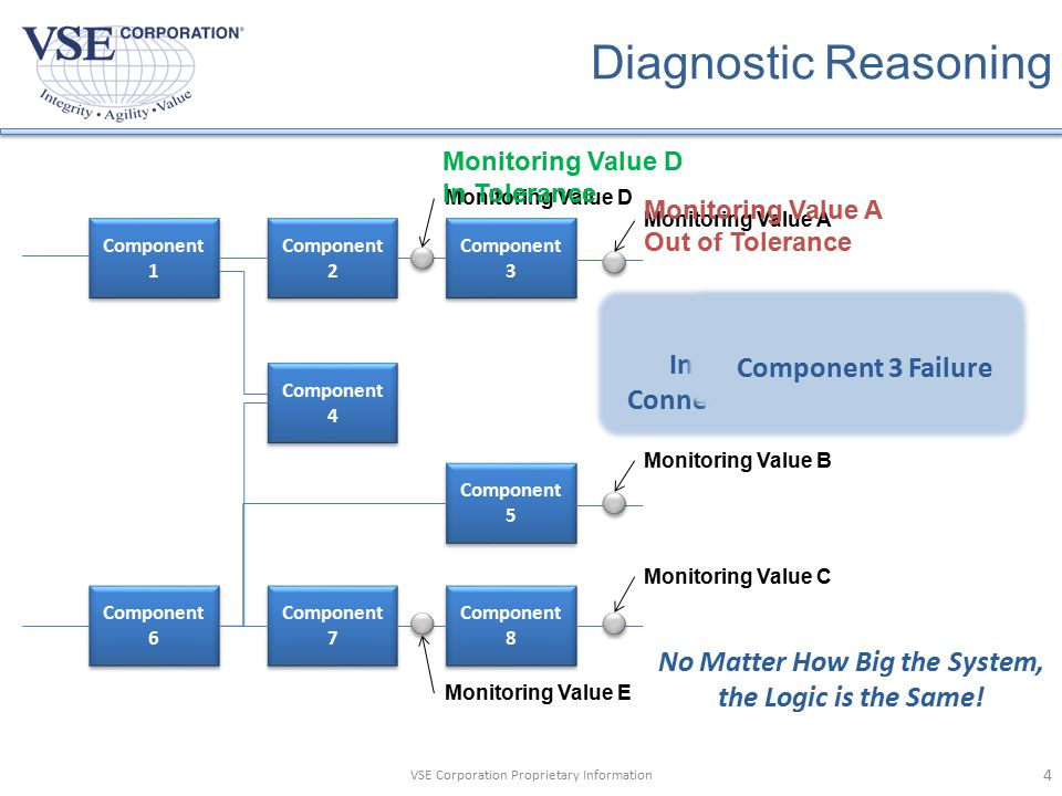 Diagnostic Reasoning System Model(s) Monitoring Value D Requested