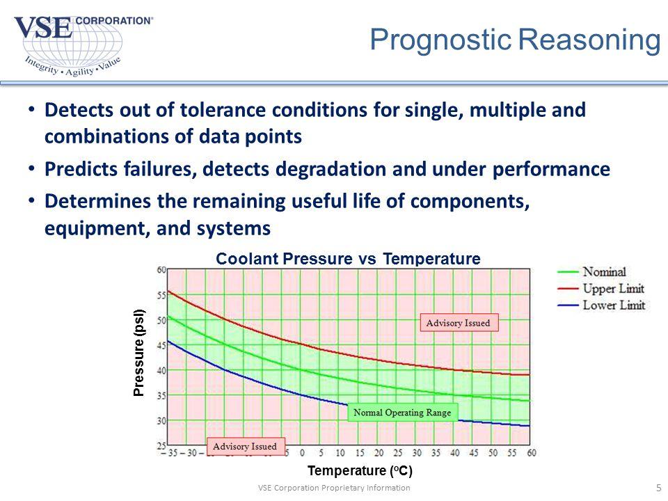 Coolant Pressure vs Temperature