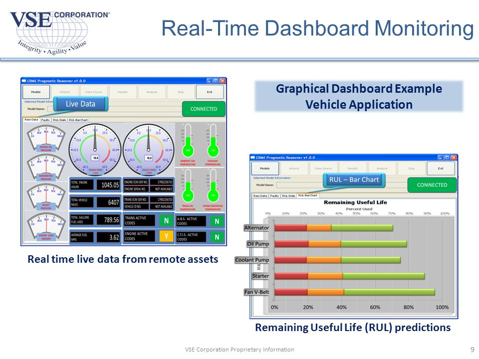 Real-Time Dashboard Monitoring