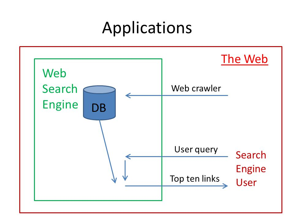 Applications The Web Web Search Engine DB Search Engine User