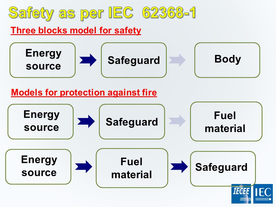 Safety as per IEC 62368-1 Energy source Safeguard Body Energy source