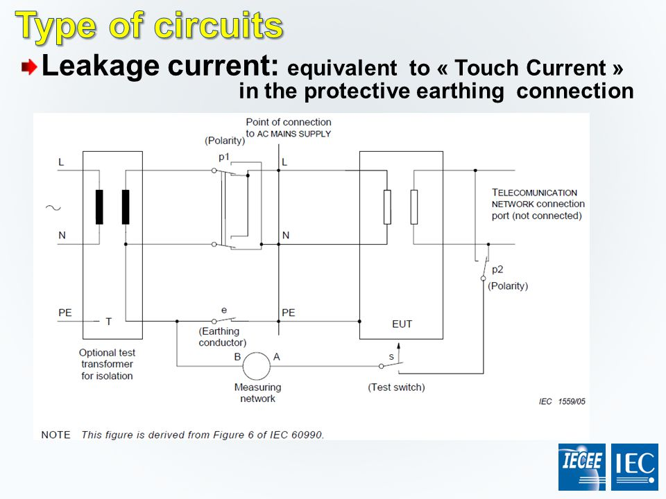 Type of circuits Leakage current: equivalent to « Touch Current » in the protective earthing connection.