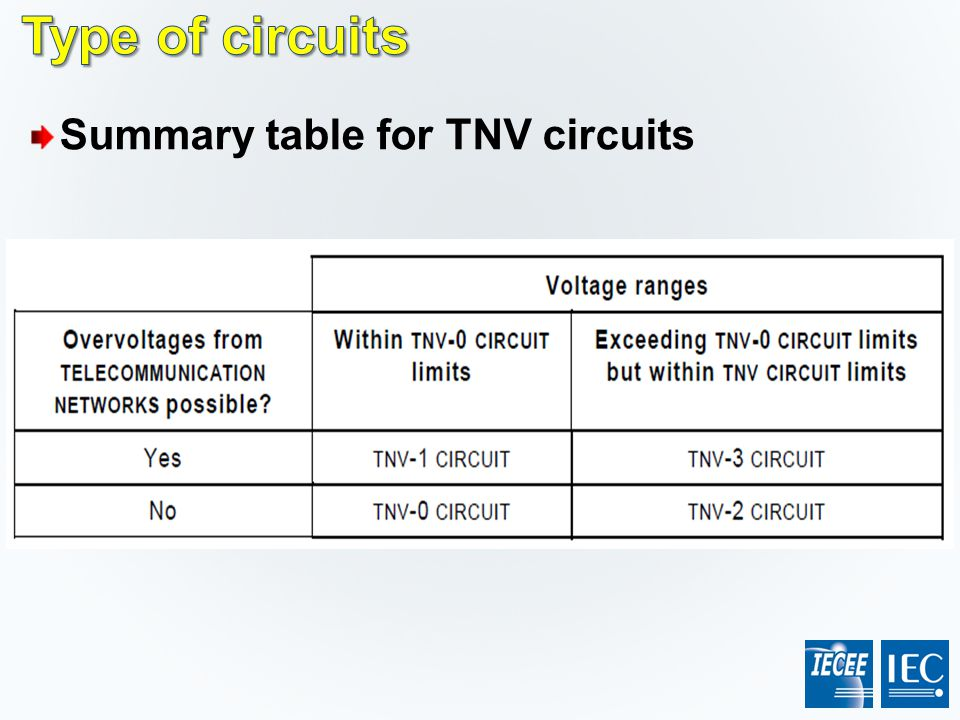Type of circuits Summary table for TNV circuits