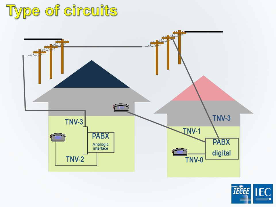 Type of circuits TNV-3 TNV-3 TNV-1 PABX PABX digital TNV-2 TNV-0