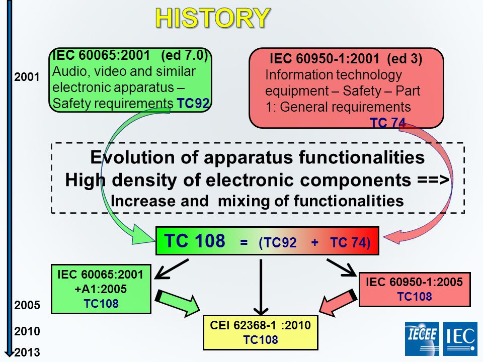 HISTORY IEC 60065:2001 (ed 7.0) Audio, video and similar electronic apparatus – Safety requirements TC92.