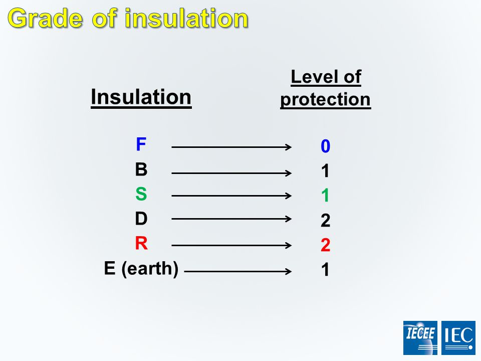 Grade of insulation Insulation Level of protection 1 F B 2 S D R