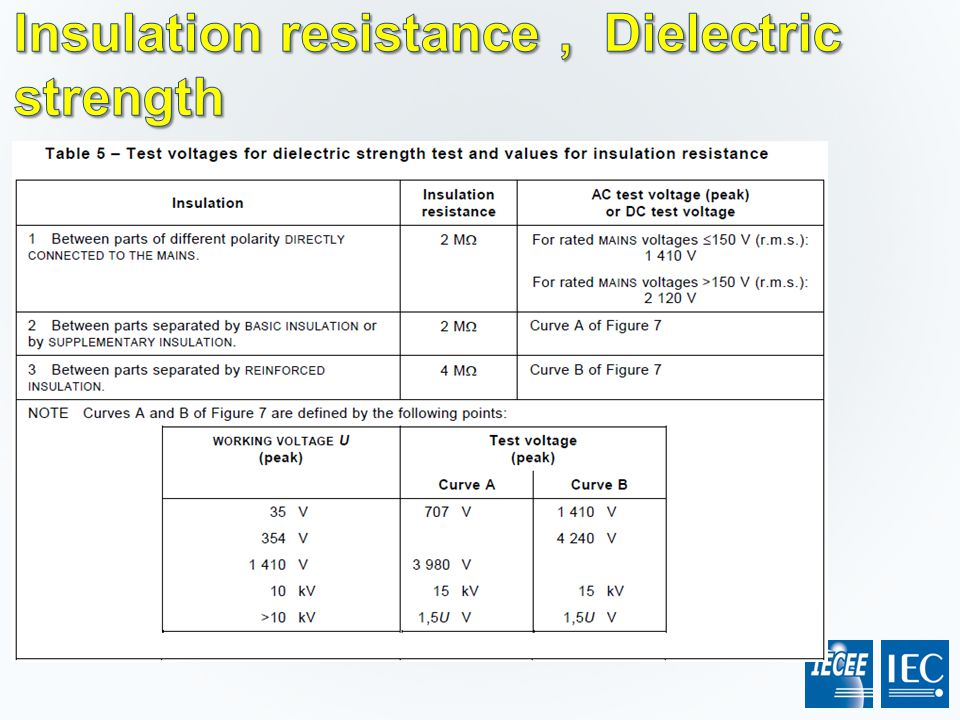 Insulation resistance , Dielectric strength