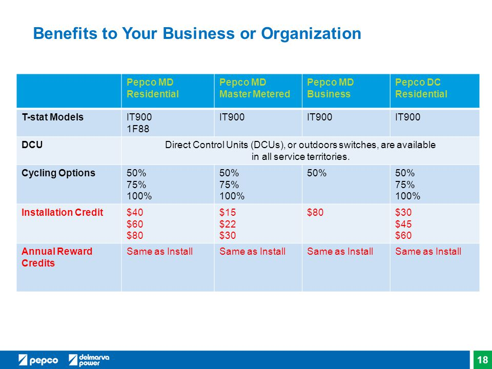 Benefits to Your Business or Organization