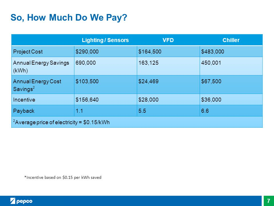 So, How Much Do We Pay Lighting / Sensors VFD Chiller Project Cost