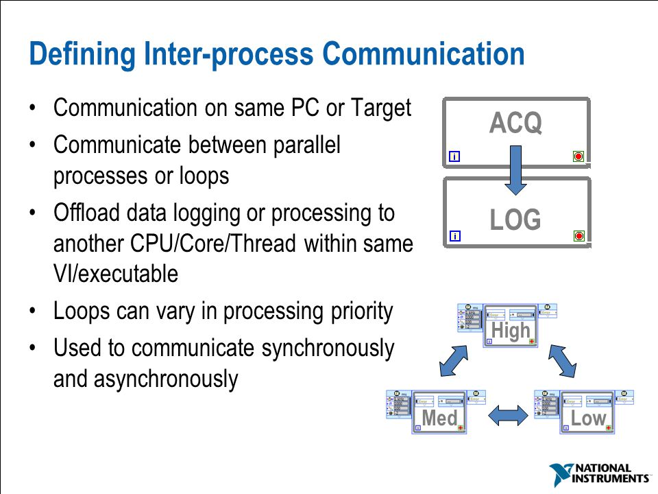 Defining Inter-process Communication