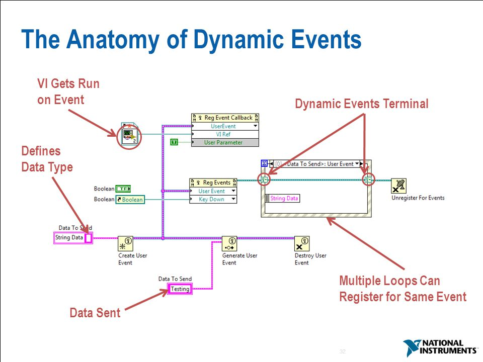 The Anatomy of Dynamic Events