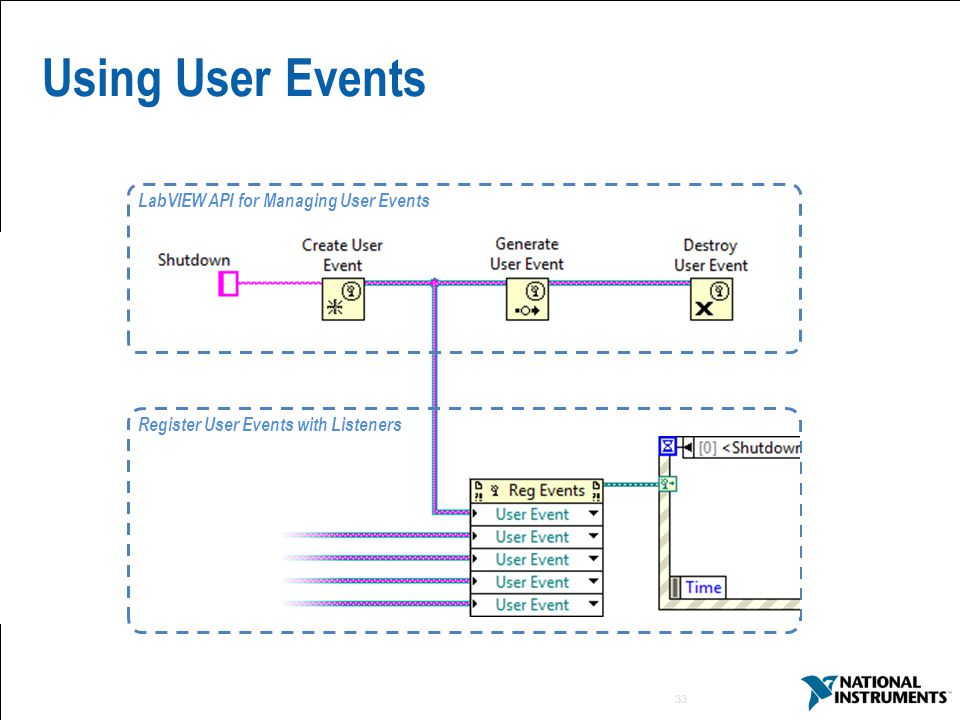 Using User Events LabVIEW API for Managing User Events