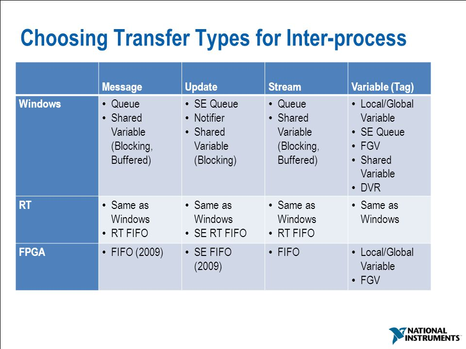 Choosing Transfer Types for Inter-process