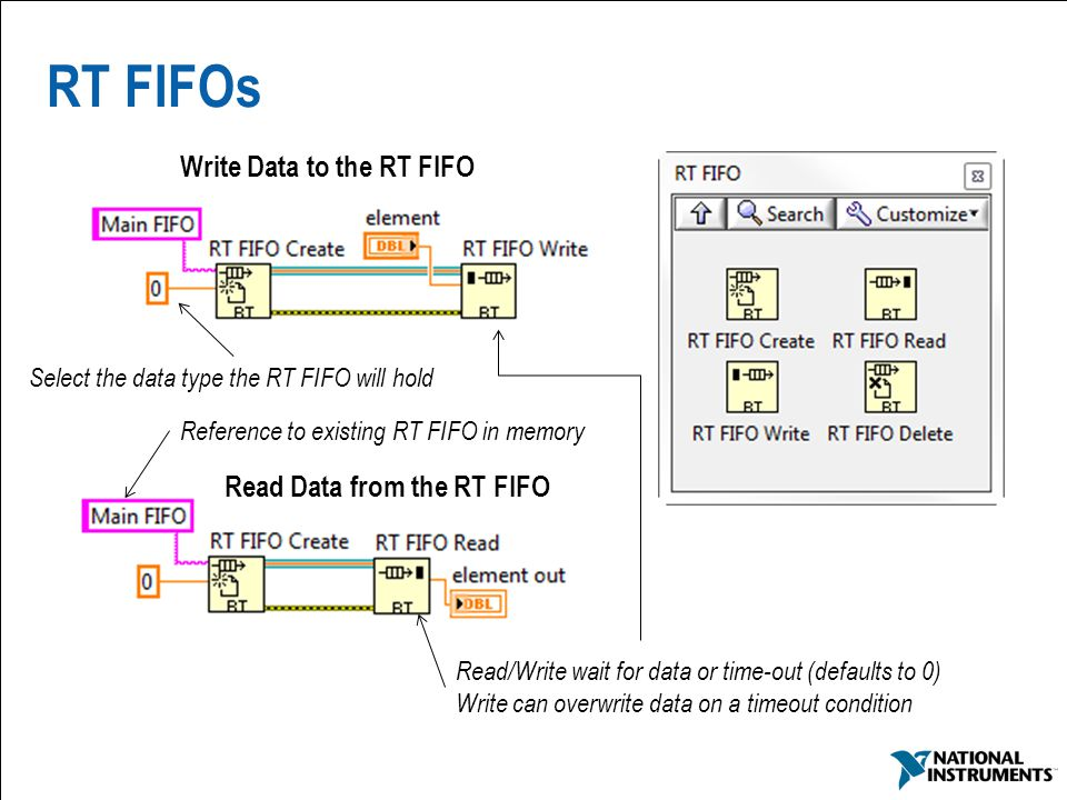 RT FIFOs Write Data to the RT FIFO Read Data from the RT FIFO