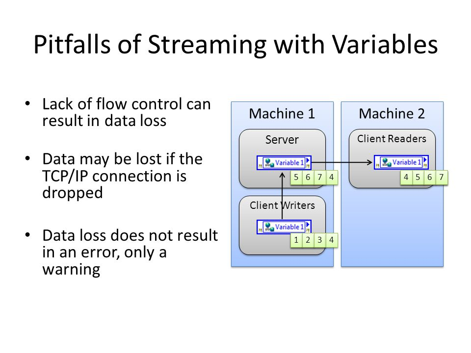 Pitfalls of Streaming with Variables