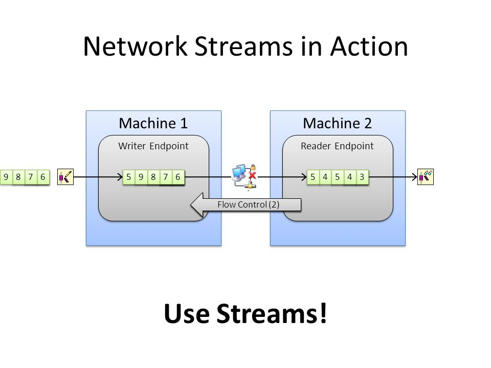 Network Streams in Action