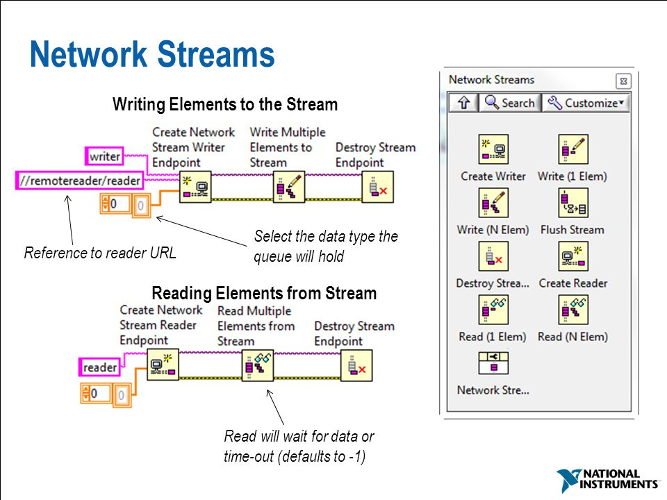 Network Streams Writing Elements to the Stream