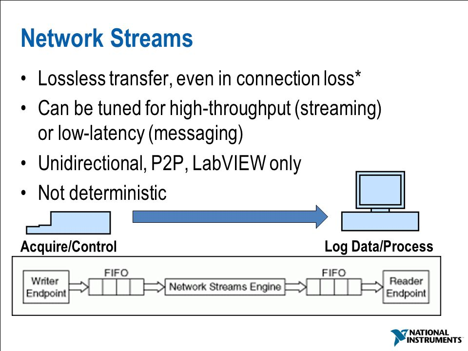 Network Streams Lossless transfer, even in connection loss*