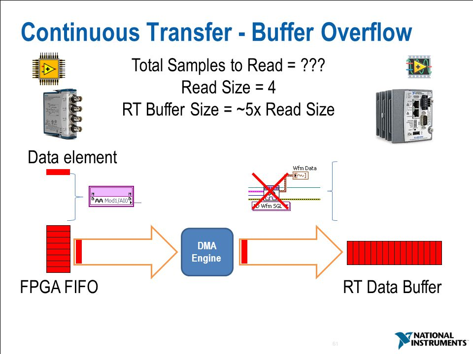 Continuous Transfer - Buffer Overflow