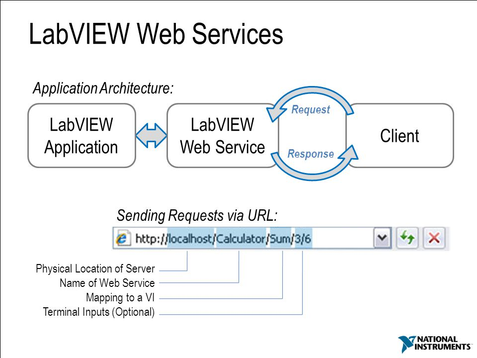 LabVIEW Web Services LabVIEW Application LabVIEW Web Service Client