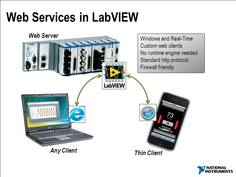 Web Services in LabVIEW