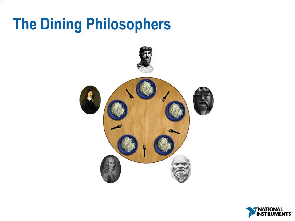 The Dining Philosophers