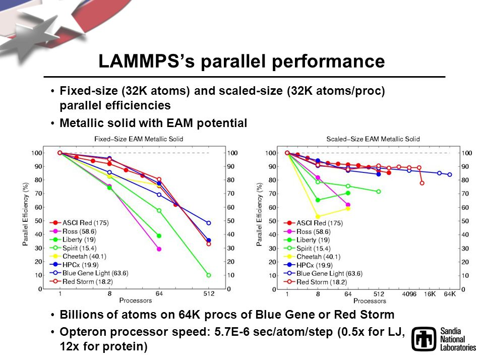 LAMMPS's parallel performance