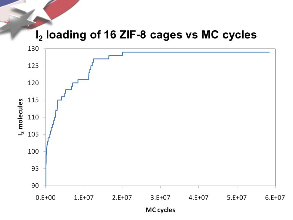 I2 loading of 16 ZIF-8 cages vs MC cycles