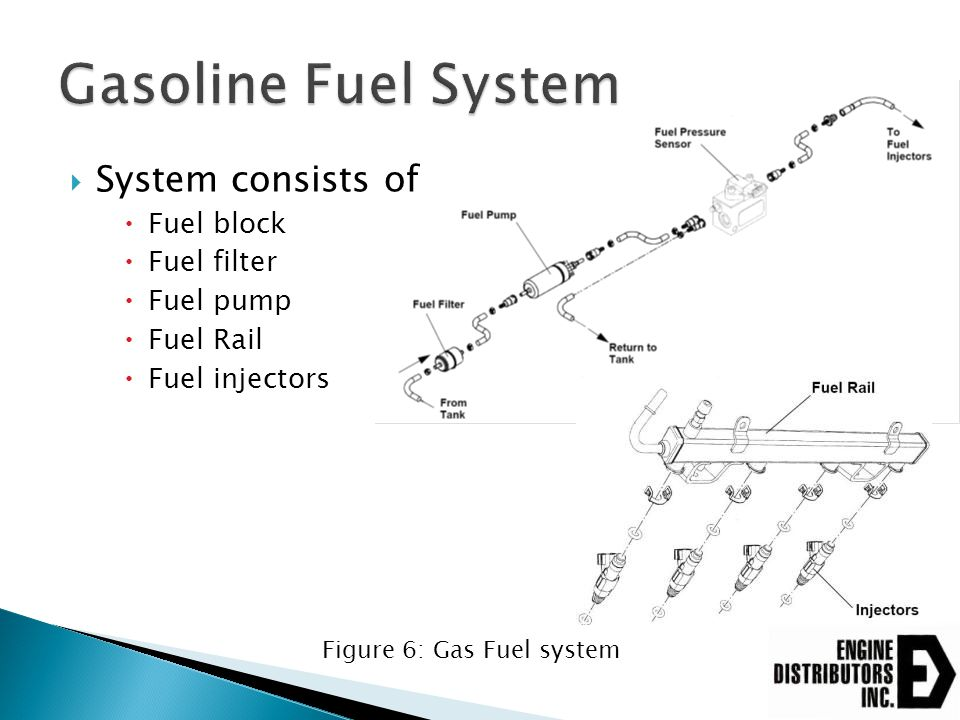 Gasoline Fuel System System consists of Fuel block Fuel filter