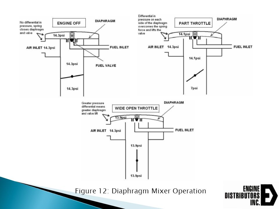 Figure 12: Diaphragm Mixer Operation