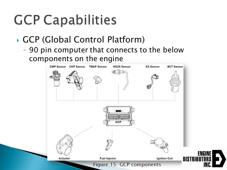 GCP Capabilities GCP (Global Control Platform)