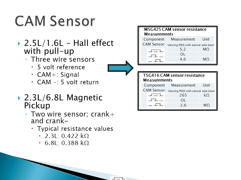 CAM Sensor 2.5L/1.6L – Hall effect with pull-up