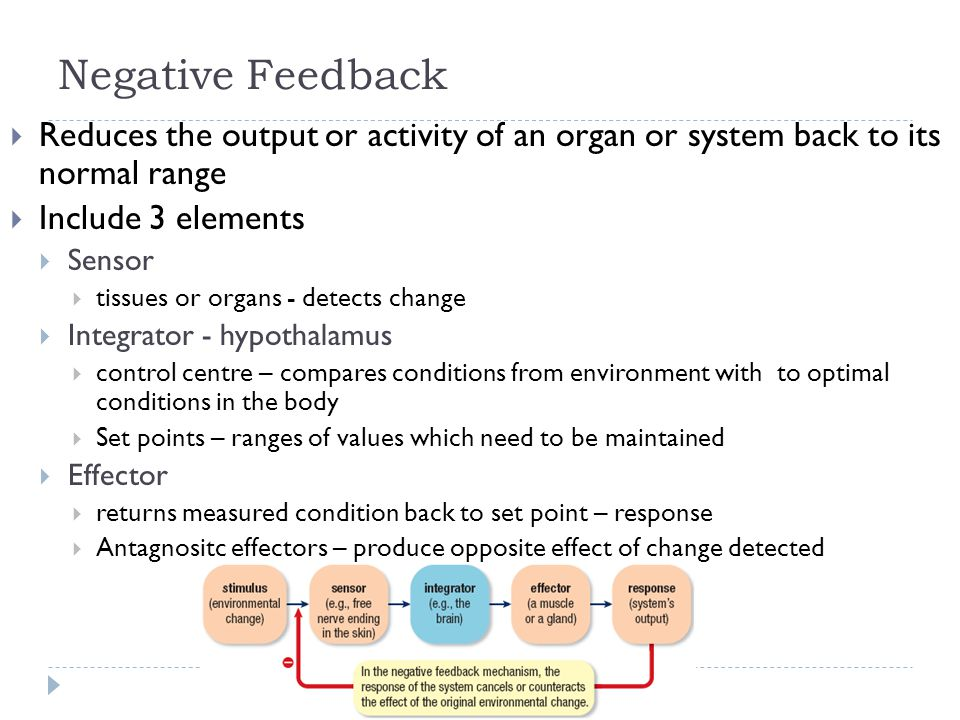 Negative Feedback Reduces the output or activity of an organ or system back to its normal range. Include 3 elements.