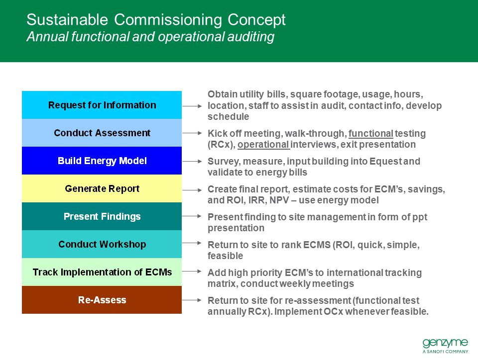 Sustainable Commissioning Concept Annual functional and operational auditing