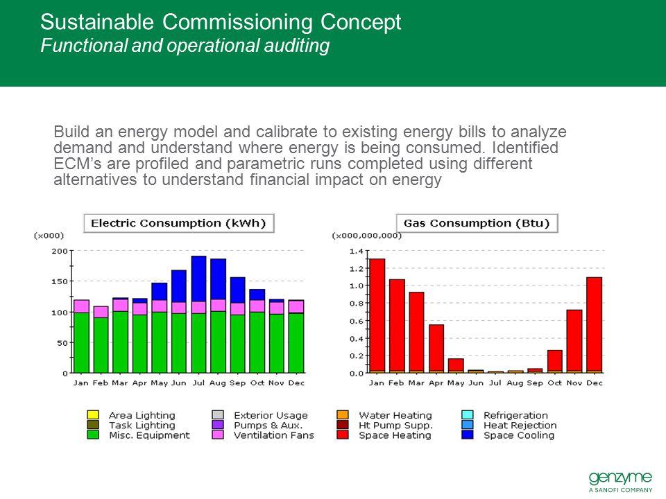 Sustainable Commissioning Concept Functional and operational auditing