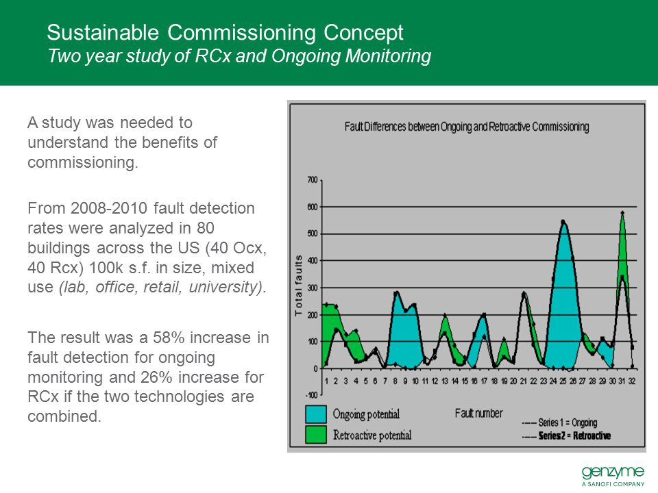 Sustainable Commissioning Concept Two year study of RCx and Ongoing Monitoring