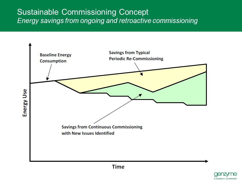 Sustainable Commissioning Concept Energy savings from ongoing and retroactive commissioning