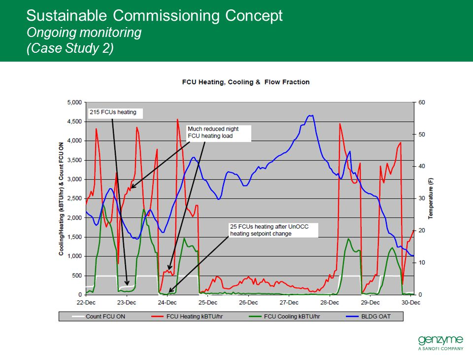 Sustainable Commissioning Concept Ongoing monitoring (Case Study 2)