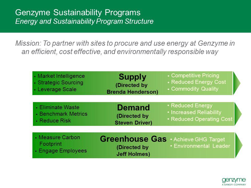 Supply Demand Greenhouse Gas