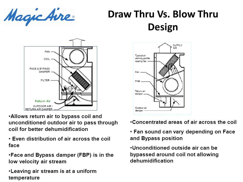 Draw Thru Vs. Blow Thru Design