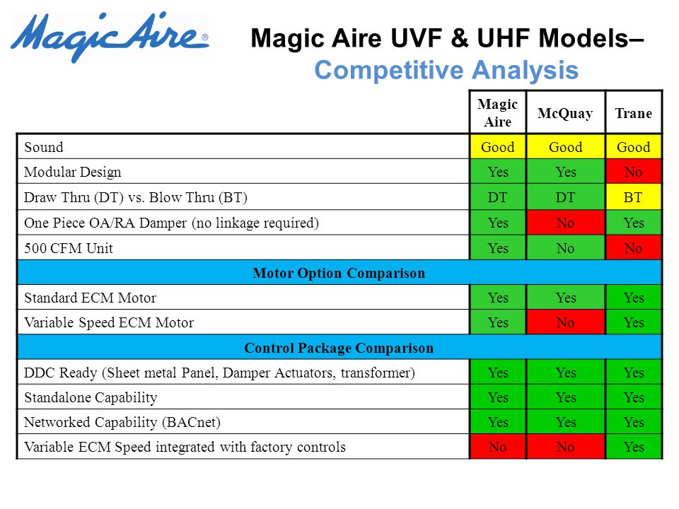 Magic Aire UVF & UHF Models– Competitive Analysis