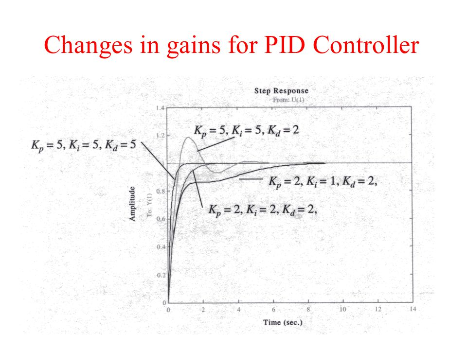 Changes in gains for PID Controller