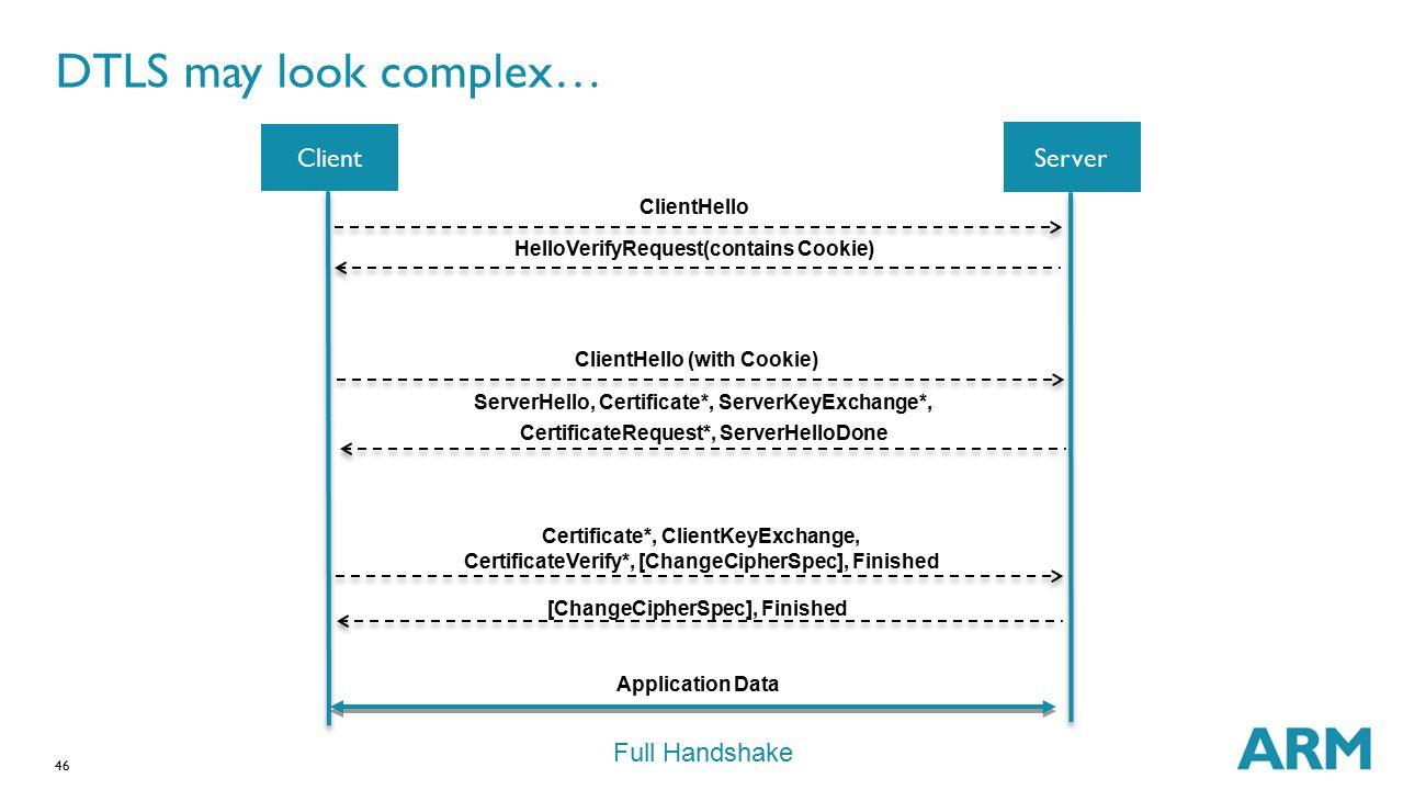 DTLS may look complex… Client Server Full Handshake ClientHello