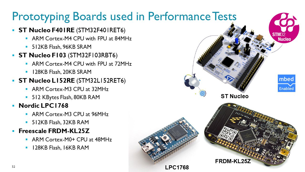 Prototyping Boards used in Performance Tests