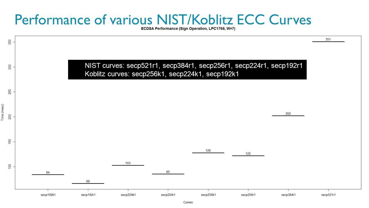 Performance of various NIST/Koblitz ECC Curves