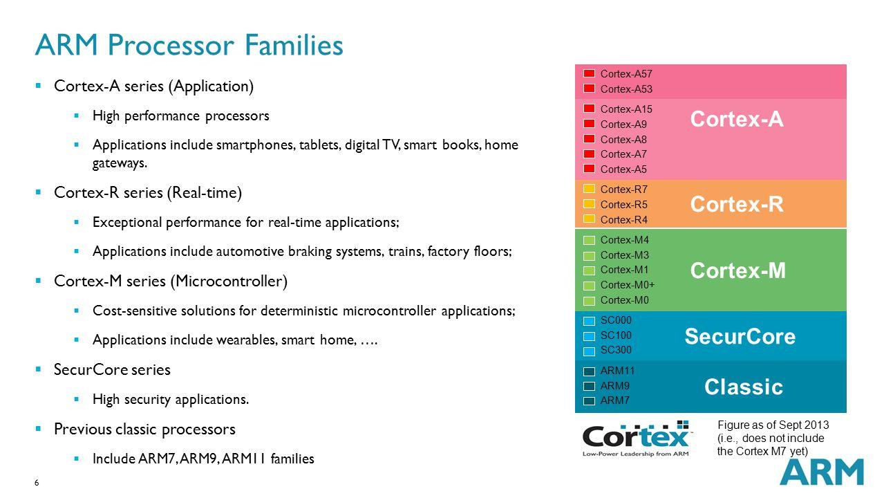 ARM Processor Families