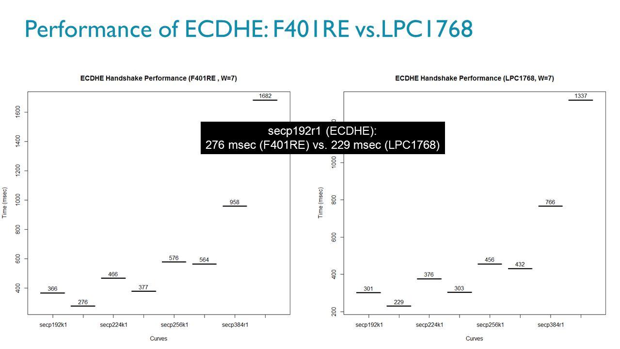 Performance of ECDHE: F401RE vs.LPC1768