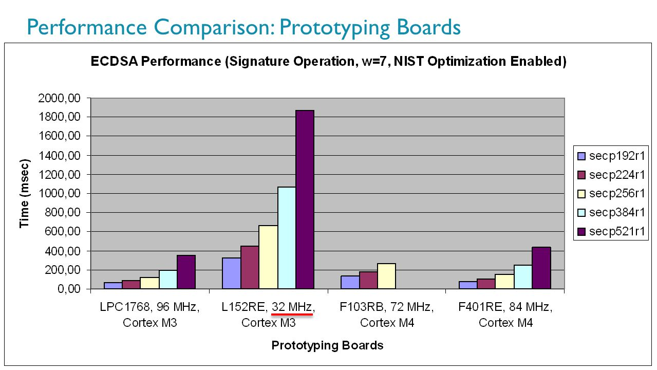Performance Comparison: Prototyping Boards